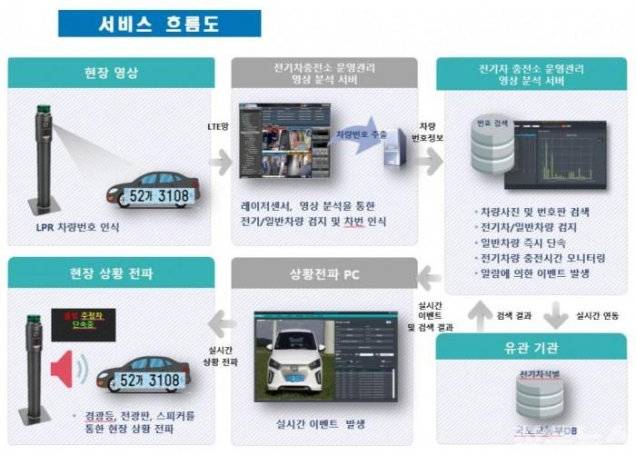 1 스마트솔류션 (스마트전기차 단속 흐름도).JPG